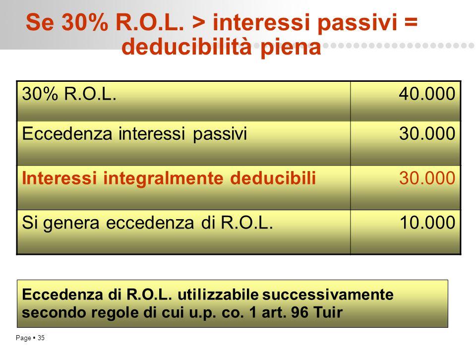 Page  35 Se 30% R.O.L. > interessi passivi = deducibilità piena 30% R.O.L.40.000 Eccedenza interessi passivi30.000 Interessi integralmente deducibili