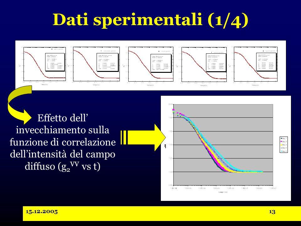 15.12.200513 Dati sperimentali (1/4) Effetto dell' invecchiamento sulla funzione di correlazione dell'intensità del campo diffuso (g 2 VV vs t)
