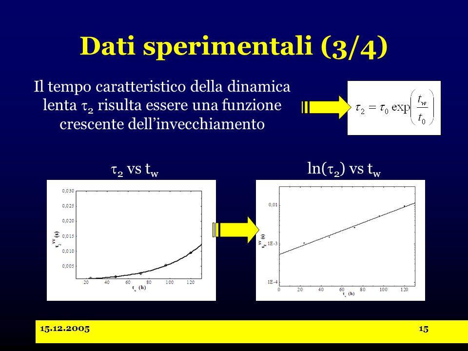 15.12.200515 Dati sperimentali (3/4)  2 vs t w ln(  2 ) vs t w Il tempo caratteristico della dinamica lenta  2 risulta essere una funzione crescente dell'invecchiamento