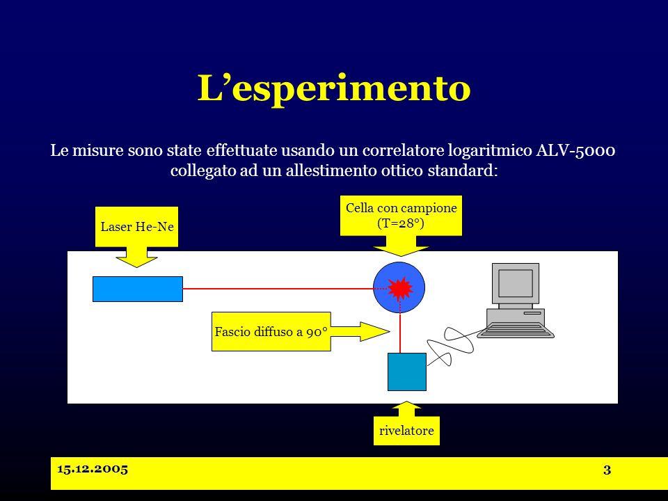 15.12.20053 L'esperimento Laser He-Ne Cella con campione (T=28°) Fascio diffuso a 90° rivelatore Le misure sono state effettuate usando un correlatore logaritmico ALV-5000 collegato ad un allestimento ottico standard: