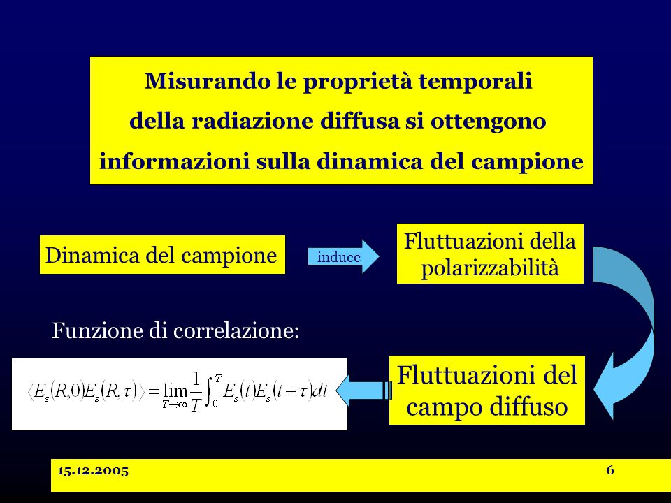 15.12.20057 Funzione di correlazione del campo diffuso: Funzione di correlazione della polarizzabilità: