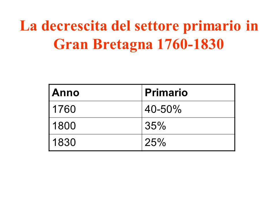 La decrescita del settore primario in Gran Bretagna 1760-1830 AnnoPrimario 176040-50% 180035% 183025%