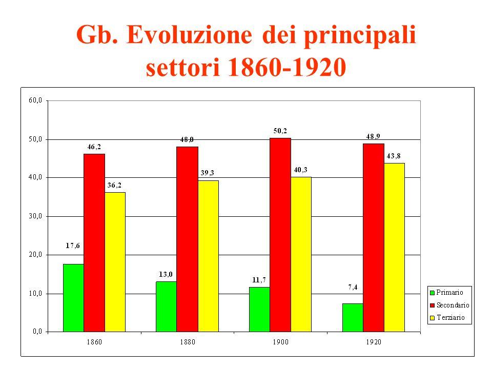 Gb. Evoluzione dei principali settori 1860-1920