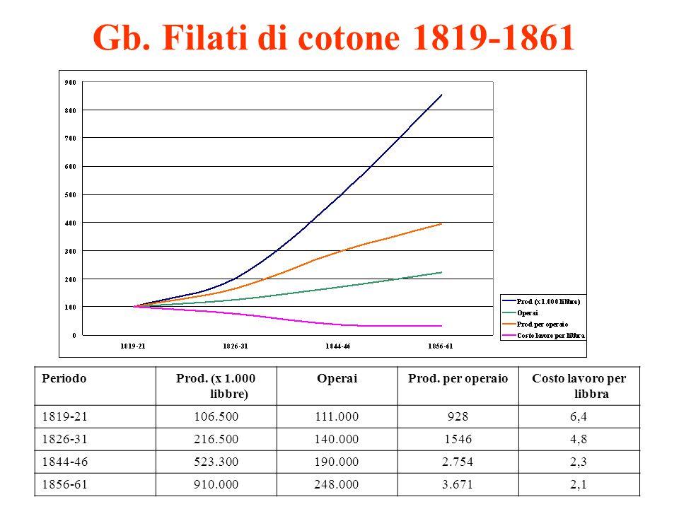 Gb. Filati di cotone 1819-1861 PeriodoProd. (x 1.000 libbre) OperaiProd. per operaioCosto lavoro per libbra 1819-21106.500111.0009286,4 1826-31216.500