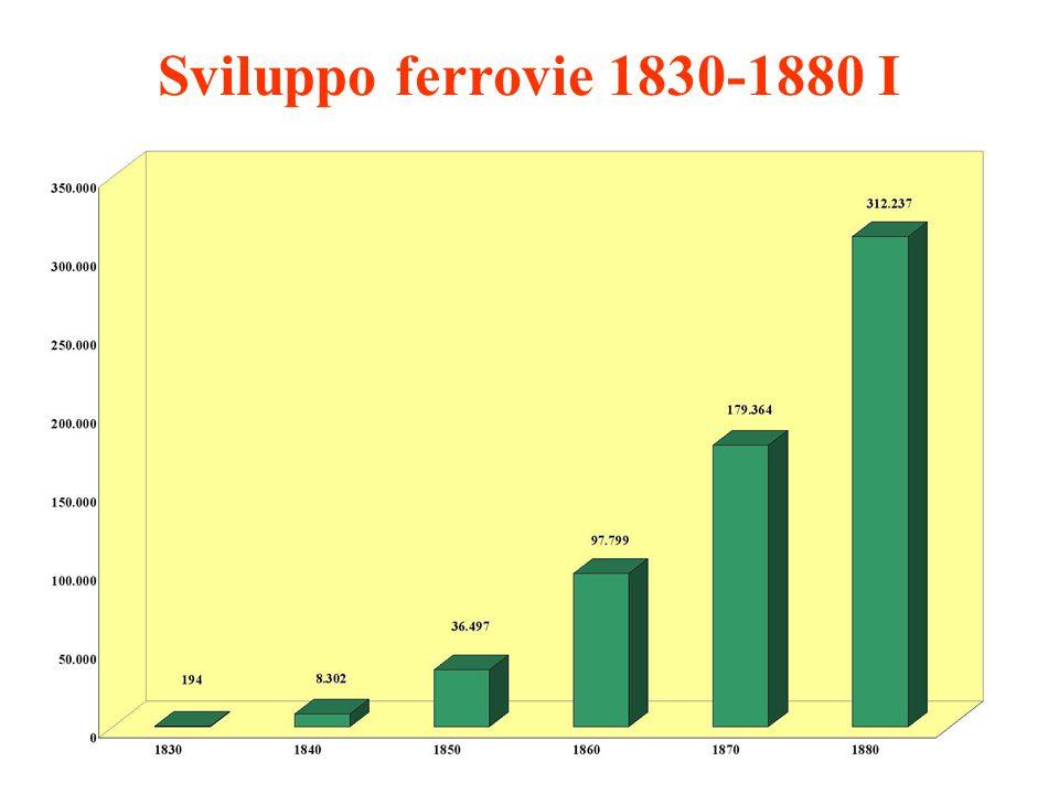 Sviluppo ferrovie 1830-1880 I