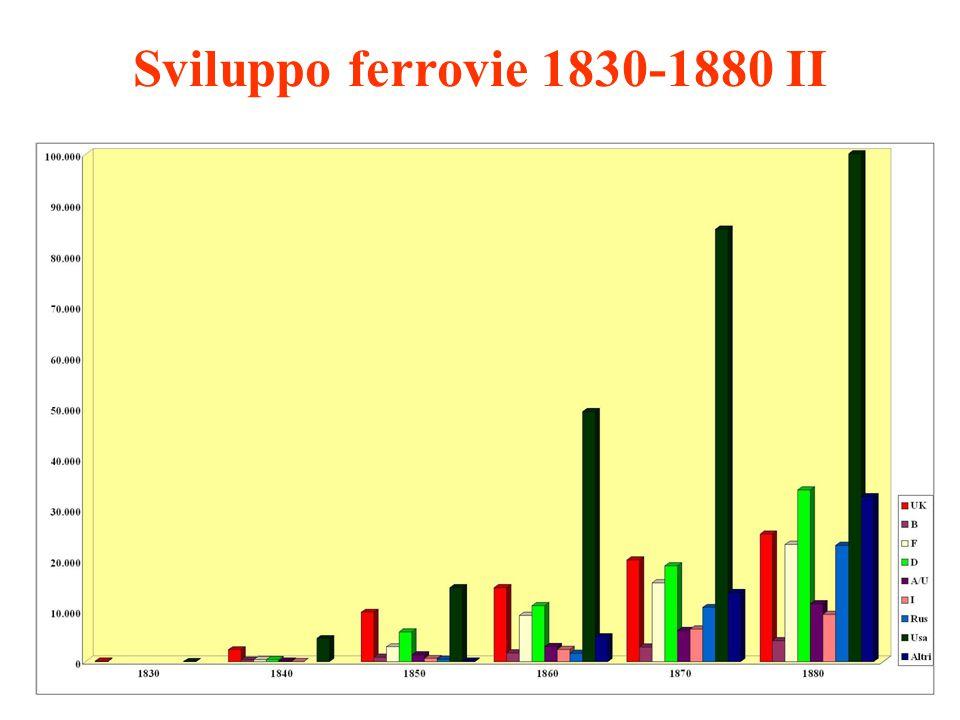 Sviluppo ferrovie 1830-1880 II