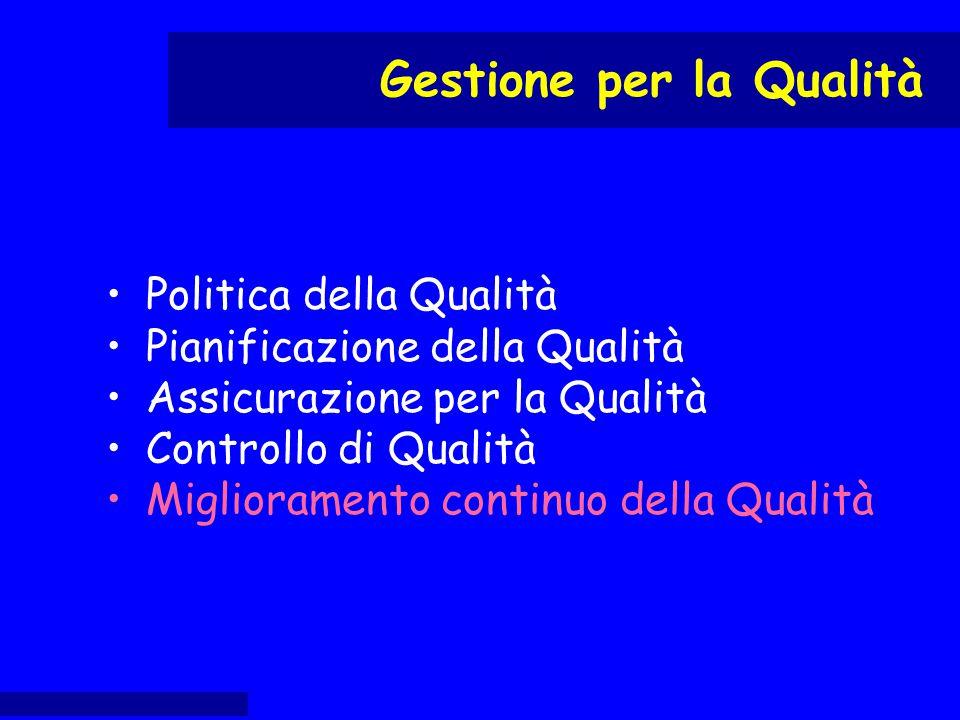 Politica della Qualità Pianificazione della Qualità Assicurazione per la Qualità Controllo di Qualità Miglioramento continuo della Qualità Gestione pe