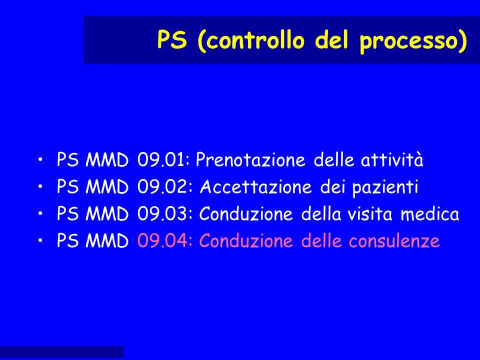 PS MMD 09.01: Prenotazione delle attività PS MMD 09.02: Accettazione dei pazienti PS MMD 09.03: Conduzione della visita medica PS MMD 09.04: Conduzion