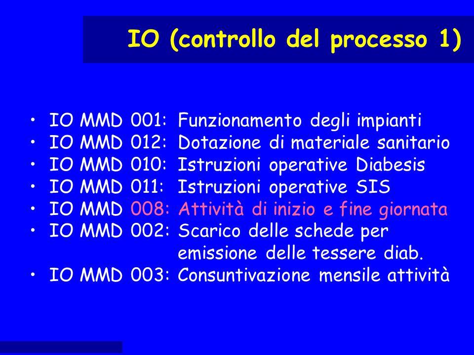 IO MMD 001: Funzionamento degli impianti IO MMD 012: Dotazione di materiale sanitario IO MMD 010: Istruzioni operative Diabesis IO MMD 011:Istruzioni