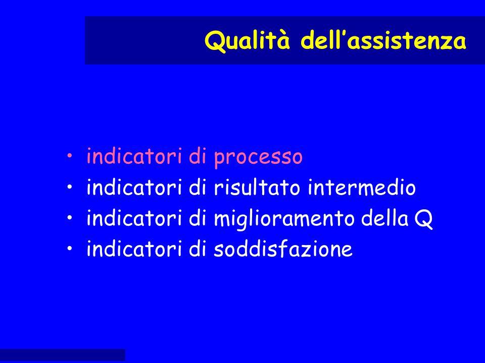 indicatori di processo indicatori di risultato intermedio indicatori di miglioramento della Q indicatori di soddisfazione Qualità dell'assistenza