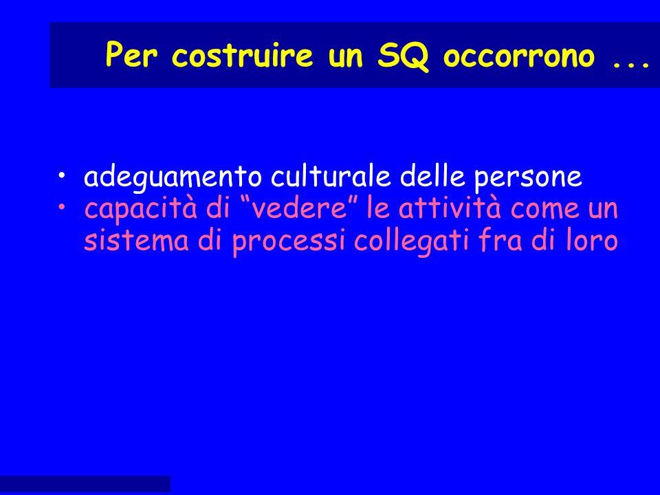 """adeguamento culturale delle persone capacità di """"vedere"""" le attività come un sistema di processi collegati fra di loro Per costruire un SQ occorrono.."""