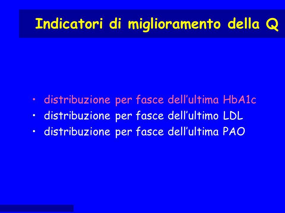 distribuzione per fasce dell'ultima HbA1c distribuzione per fasce dell'ultimo LDL distribuzione per fasce dell'ultima PAO Indicatori di miglioramento