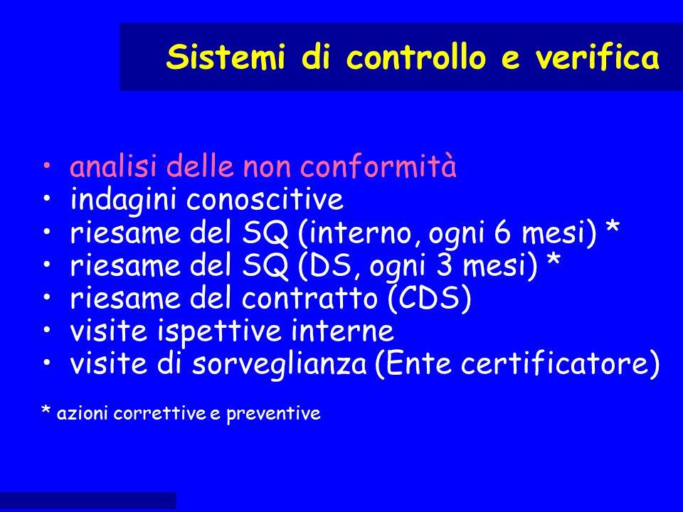 analisi delle non conformità indagini conoscitive riesame del SQ (interno, ogni 6 mesi) * riesame del SQ (DS, ogni 3 mesi) * riesame del contratto (CD