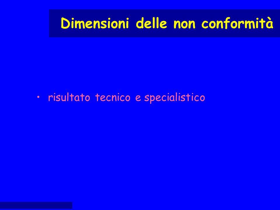 risultato tecnico e specialistico Dimensioni delle non conformità