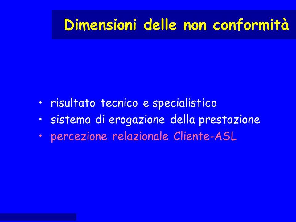risultato tecnico e specialistico sistema di erogazione della prestazione percezione relazionale Cliente-ASL Dimensioni delle non conformità