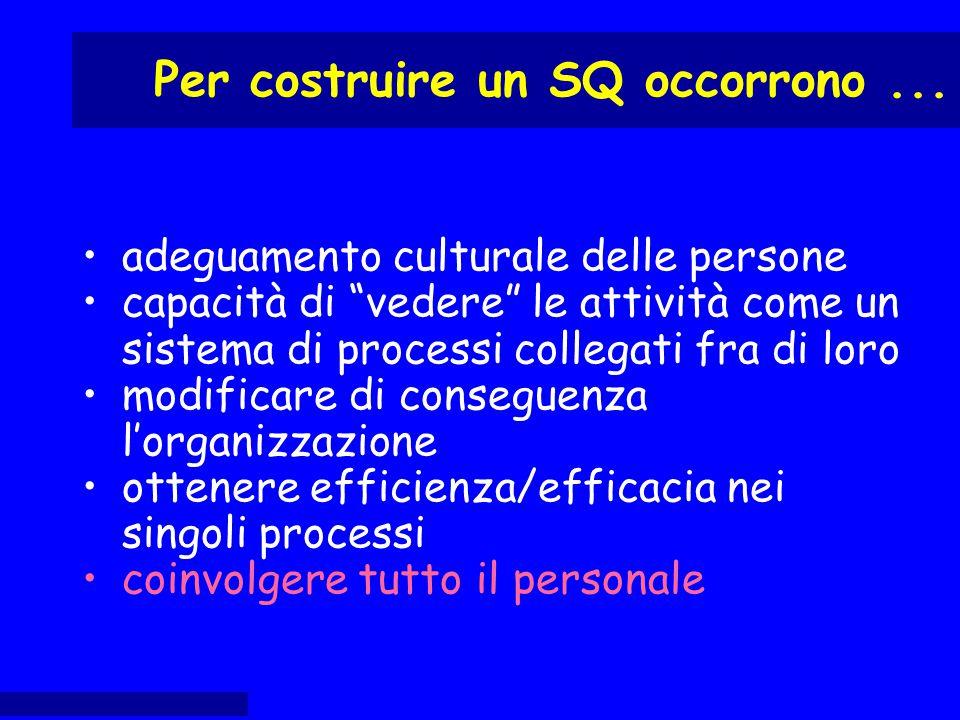 """adeguamento culturale delle persone capacità di """"vedere"""" le attività come un sistema di processi collegati fra di loro modificare di conseguenza l'org"""