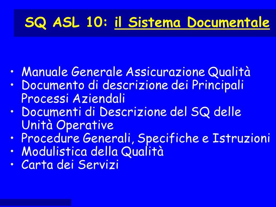 Manuale Generale Assicurazione Qualità Documento di descrizione dei Principali Processi Aziendali Documenti di Descrizione del SQ delle Unità Operativ