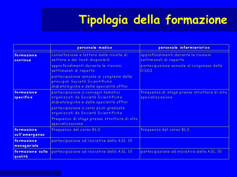 Tipologia della formazione