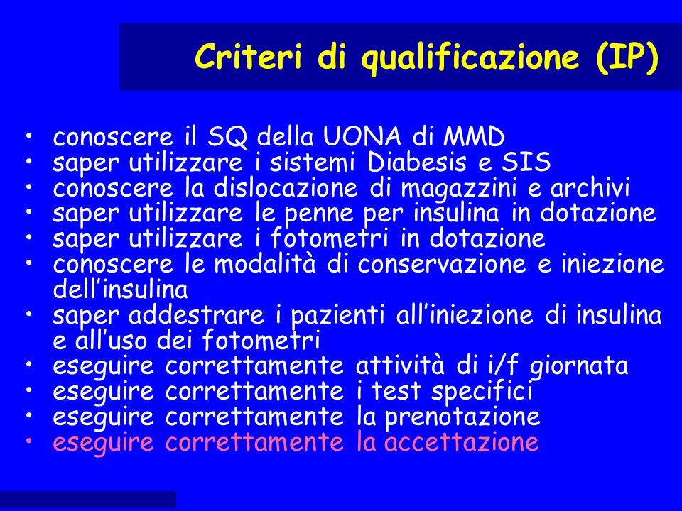 conoscere il SQ della UONA di MMD saper utilizzare i sistemi Diabesis e SIS conoscere la dislocazione di magazzini e archivi saper utilizzare le penne