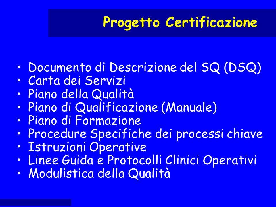Documento di Descrizione del SQ (DSQ) Carta dei Servizi Piano della Qualità Piano di Qualificazione (Manuale) Piano di Formazione Procedure Specifiche