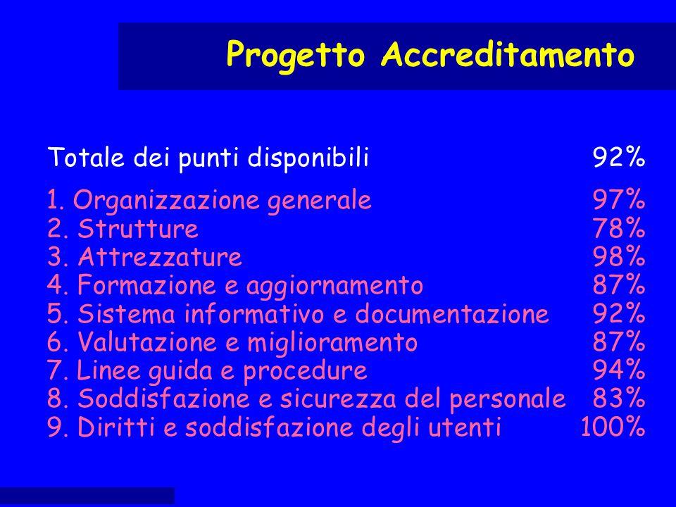 Progetto Accreditamento Totale dei punti disponibili 92% 1. Organizzazione generale97% 2. Strutture78% 3. Attrezzature98% 4. Formazione e aggiornament