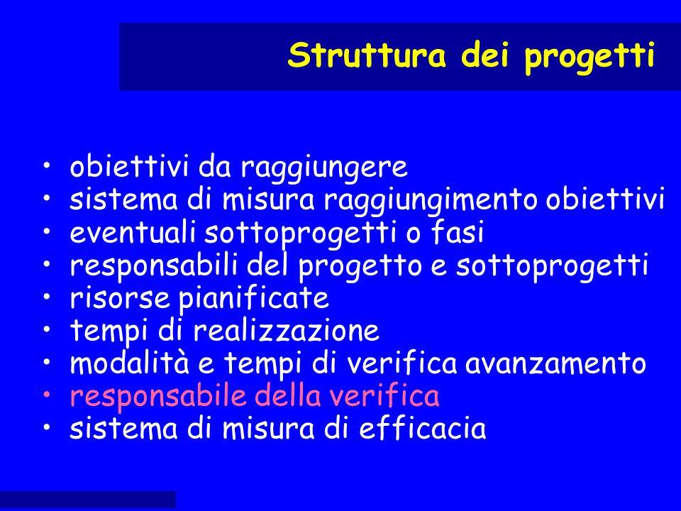 obiettivi da raggiungere sistema di misura raggiungimento obiettivi eventuali sottoprogetti o fasi responsabili del progetto e sottoprogetti risorse p