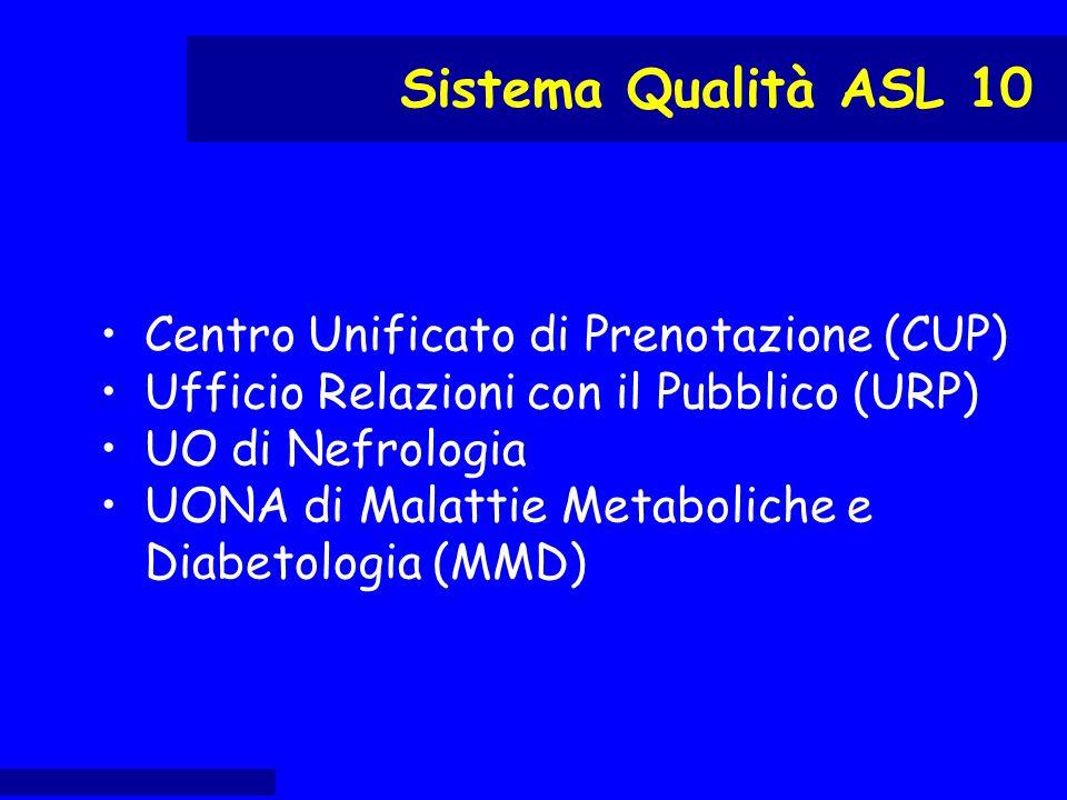 Centro Unificato di Prenotazione (CUP) Ufficio Relazioni con il Pubblico (URP) UO di Nefrologia UONA di Malattie Metaboliche e Diabetologia (MMD) Sist