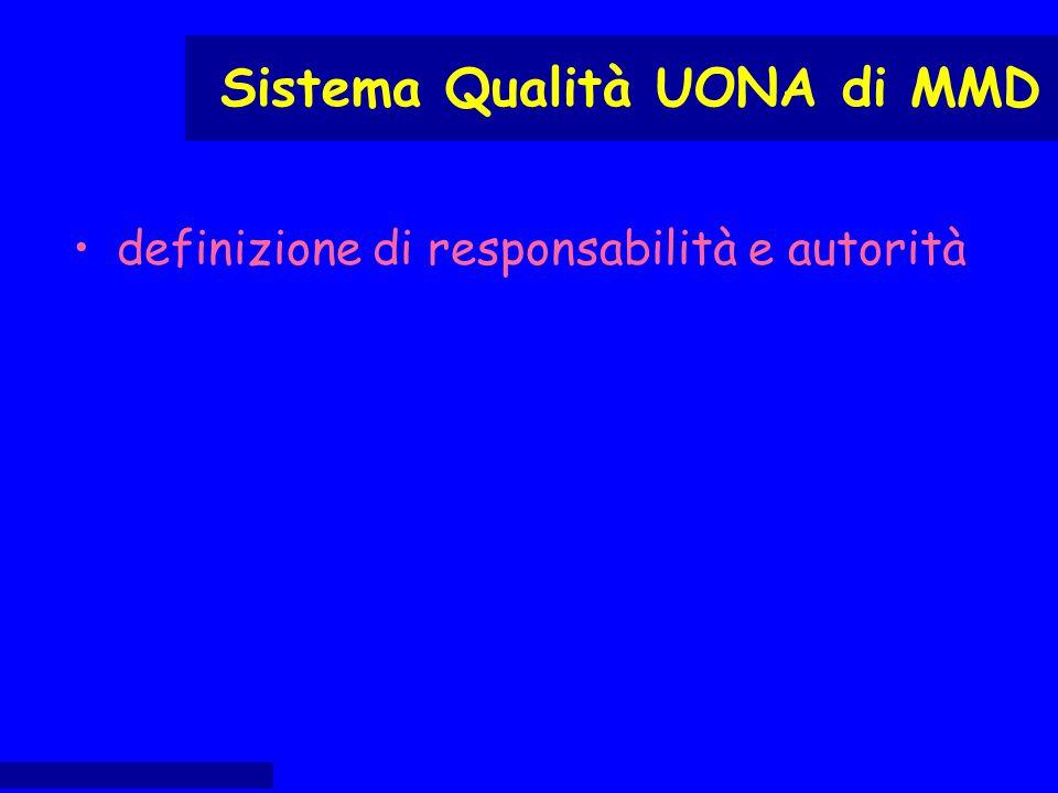 definizione di responsabilità e autorità Sistema Qualità UONA di MMD