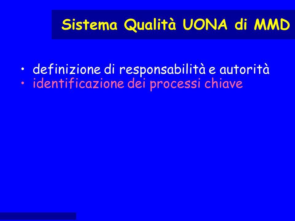 definizione di responsabilità e autorità identificazione dei processi chiave Sistema Qualità UONA di MMD