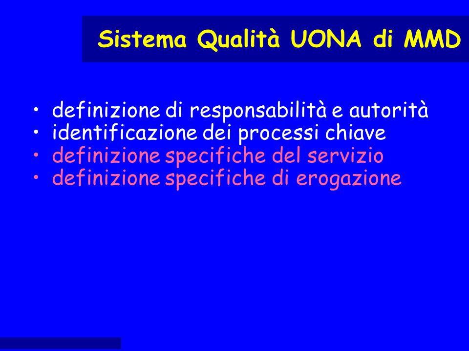 definizione di responsabilità e autorità identificazione dei processi chiave definizione specifiche del servizio definizione specifiche di erogazione