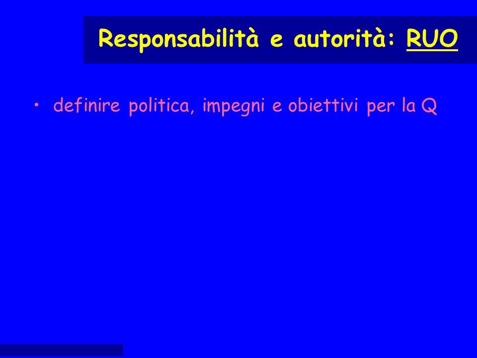 definire politica, impegni e obiettivi per la Q Responsabilità e autorità: RUO