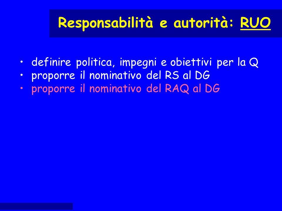 definire politica, impegni e obiettivi per la Q proporre il nominativo del RS al DG proporre il nominativo del RAQ al DG Responsabilità e autorità: RU