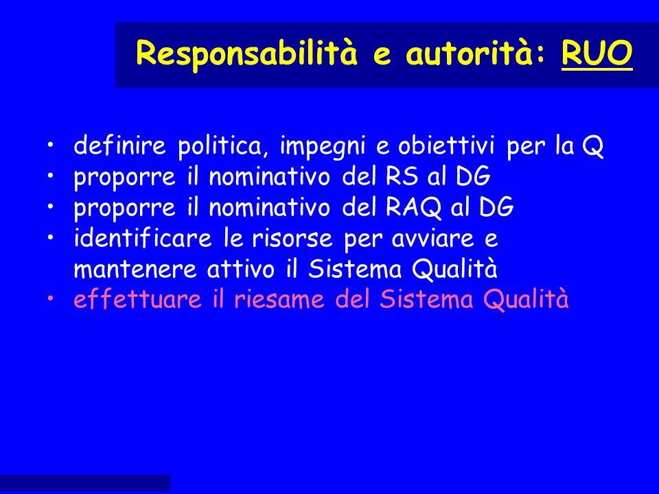 definire politica, impegni e obiettivi per la Q proporre il nominativo del RS al DG proporre il nominativo del RAQ al DG identificare le risorse per a