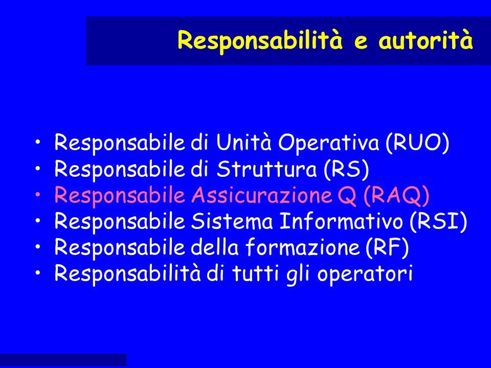 Responsabile di Unità Operativa (RUO) Responsabile di Struttura (RS) Responsabile Assicurazione Q (RAQ) Responsabile Sistema Informativo (RSI) Respons
