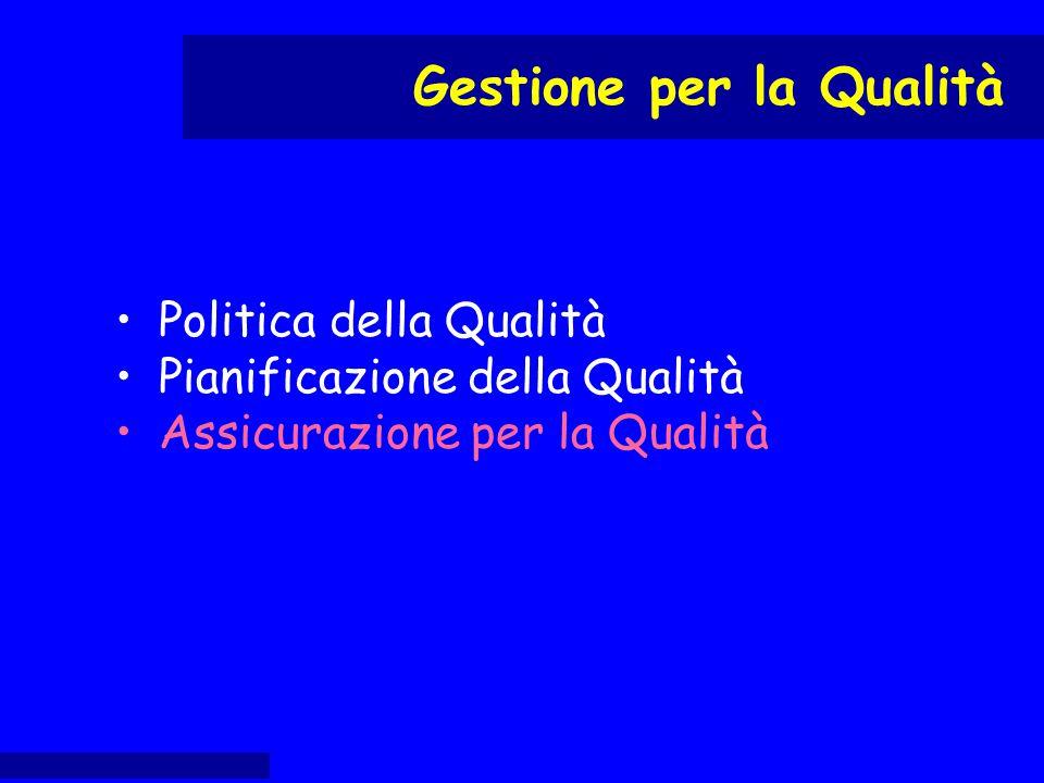 Politica della Qualità Pianificazione della Qualità Assicurazione per la Qualità Controllo di Qualità Gestione per la Qualità
