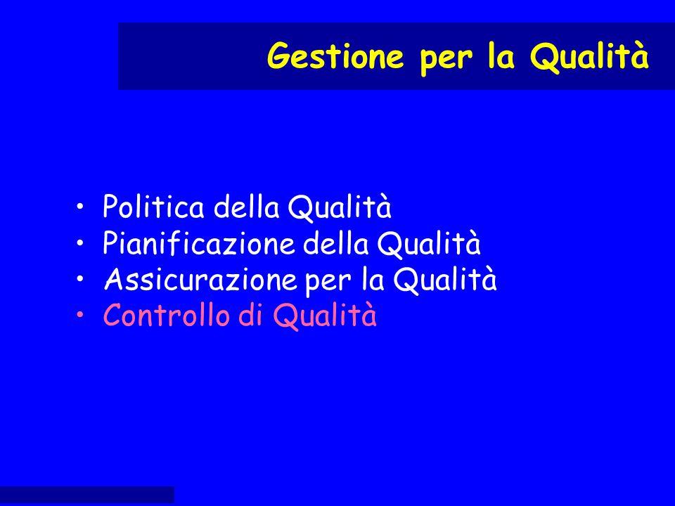 Politica della Qualità Pianificazione della Qualità Assicurazione per la Qualità Controllo di Qualità Miglioramento continuo della Qualità Gestione per la Qualità