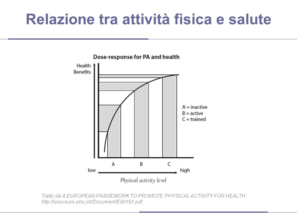 Relazione tra attività fisica e salute Tratto da A EUROPEAN FRAMEWORK TO PROMOTE PHYSICAL ACTIVITY FOR HEALTH http://www.euro.who.int/Document/E90191.