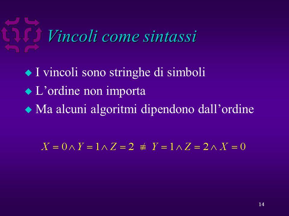 14 Vincoli come sintassi u I vincoli sono stringhe di simboli u L'ordine non importa u Ma alcuni algoritmi dipendono dall'ordine
