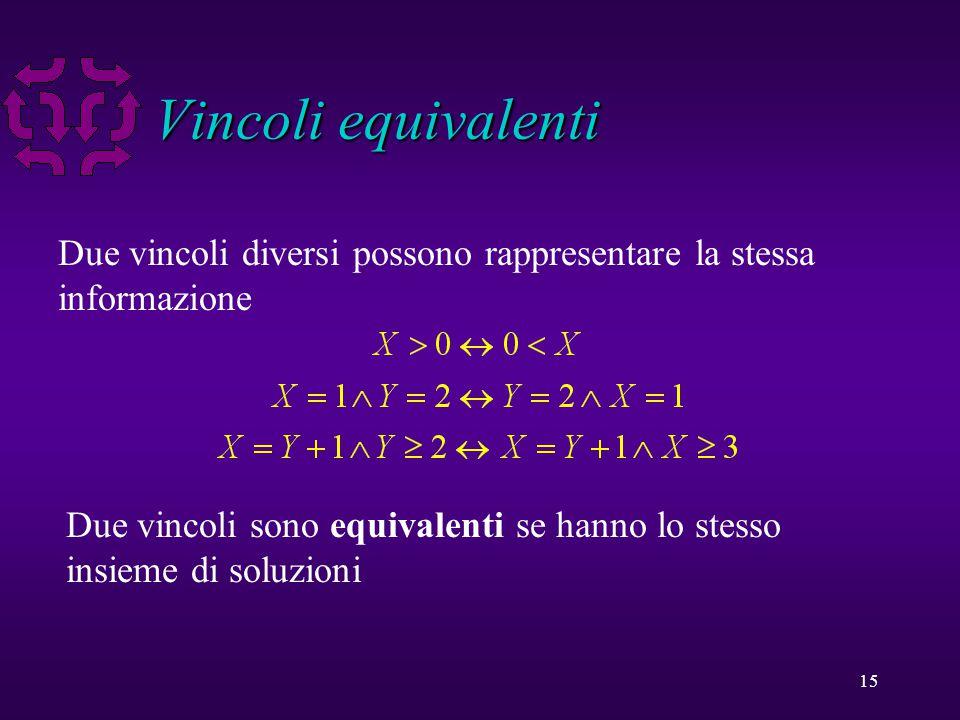 15 Vincoli equivalenti Due vincoli diversi possono rappresentare la stessa informazione Due vincoli sono equivalenti se hanno lo stesso insieme di soluzioni