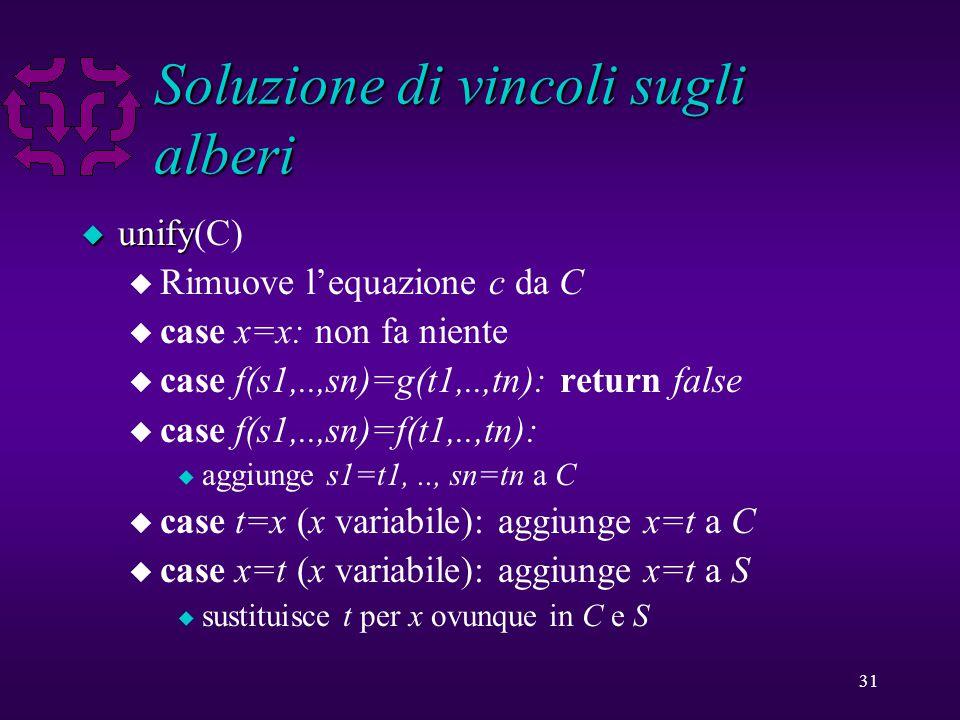 31 Soluzione di vincoli sugli alberi u unify u unify(C) u Rimuove l'equazione c da C u case x=x: non fa niente u case f(s1,..,sn)=g(t1,..,tn): return false u case f(s1,..,sn)=f(t1,..,tn): u aggiunge s1=t1,.., sn=tn a C u case t=x (x variabile): aggiunge x=t a C u case x=t (x variabile): aggiunge x=t a S u sustituisce t per x ovunque in C e S