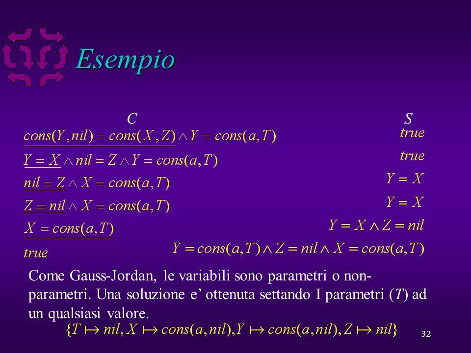 32 Esempio CS Come Gauss-Jordan, le variabili sono parametri o non- parametri.