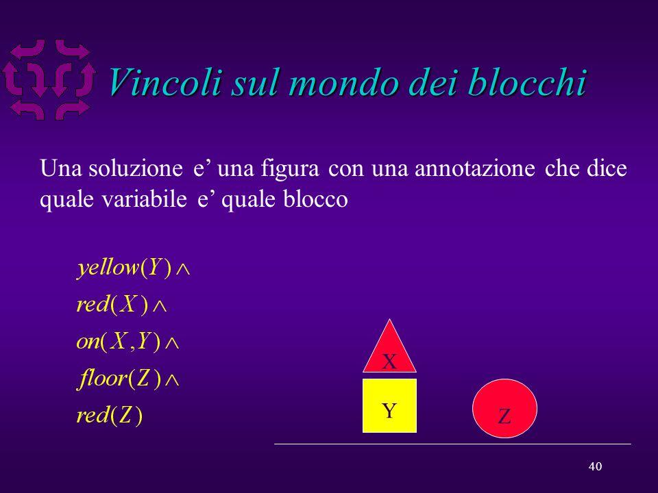 40 Vincoli sul mondo dei blocchi Una soluzione e' una figura con una annotazione che dice quale variabile e' quale blocco Y X Z