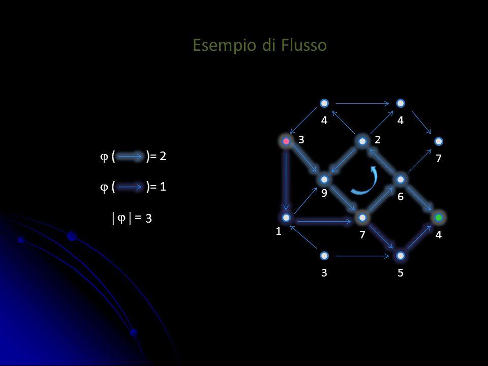 Esempio di Flusso  ( )= 2  ( )= 1 4 1 23 4 7 35 4 6 7 9    = 3