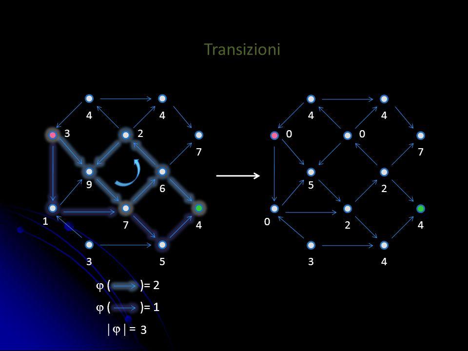  ( )= 2  ( )= 1 4 0 00 4 2 34 4 2 7 5 4 1 23 4 7 35 4 6 7 9 Transizioni    = 3