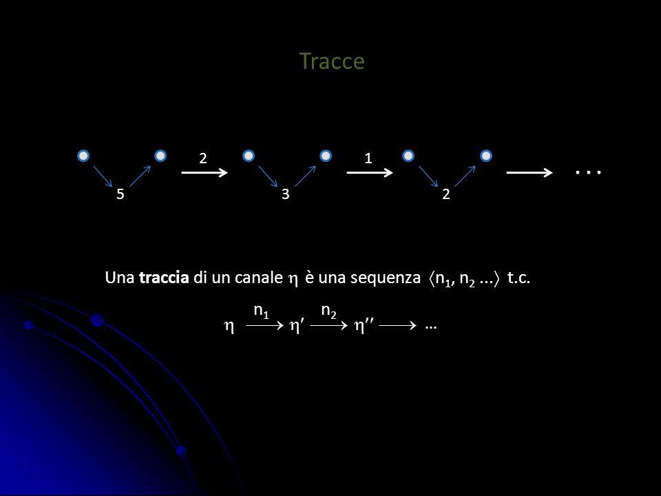 Tracce 5 2 3 2 1... Una traccia di un canale  è una sequenza  n 1, n 2...  t.c.       n 1 n 2...