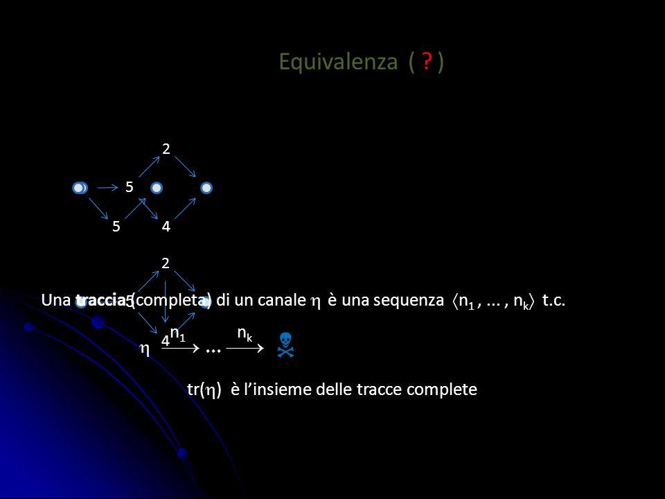 4 2 5 4 2 5 Equivalenza ( ? ) 5 tr(  ) è l'insieme delle tracce complete Una traccia (completa) di un canale  è una sequenza  n 1,..., n k  t.c. 