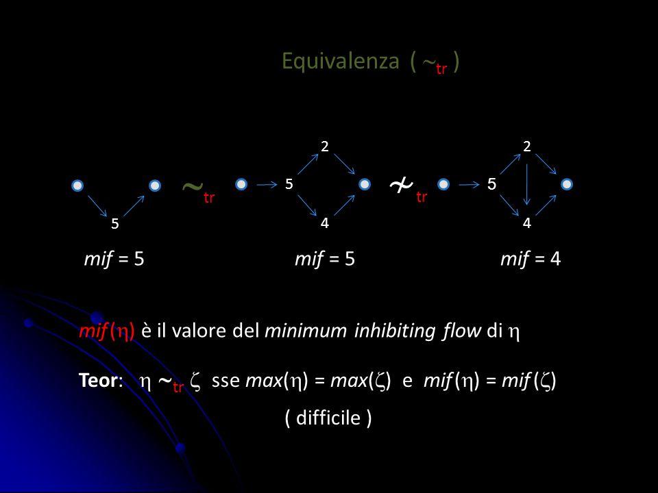 4 2 5 4 2 5 Equivalenza (  tr ) 5 Teor:   tr  sse max(  ) = max(  ) e mif (  ) = mif (  )  tr ≁ tr ( difficile ) mif (  ) è il valore del mi