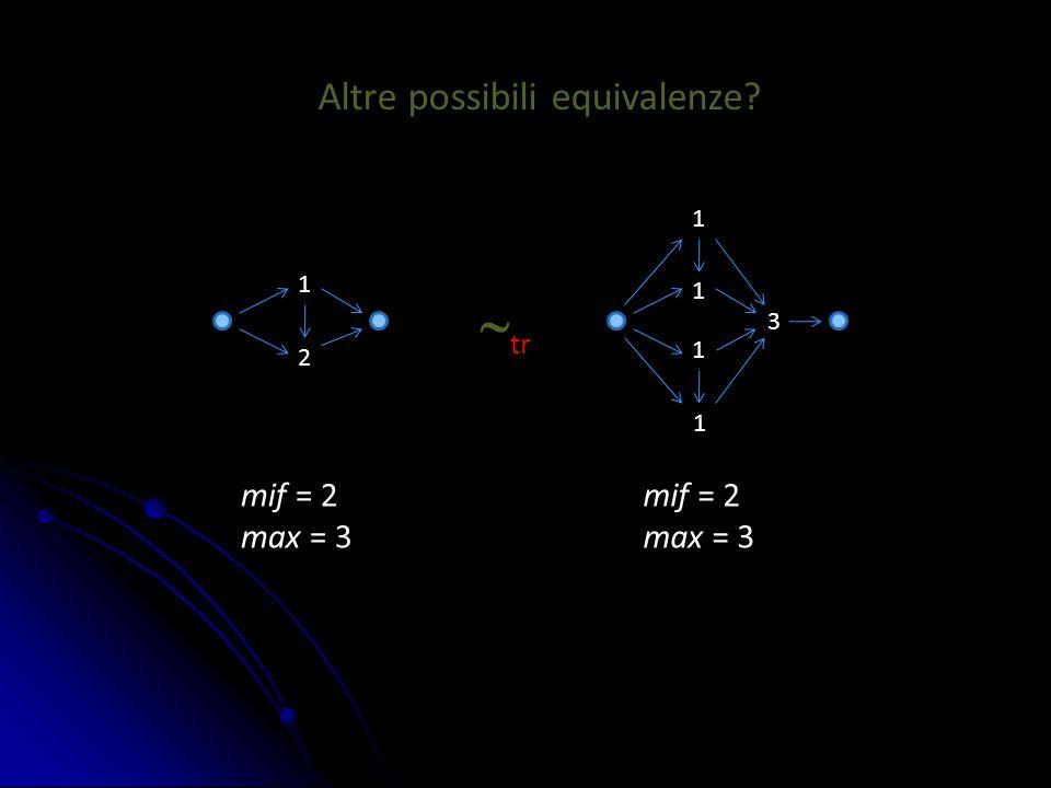 Altre possibili equivalenze? 1 2 1 1 1 1 3  tr mif = 2 max = 3 mif = 2 max = 3