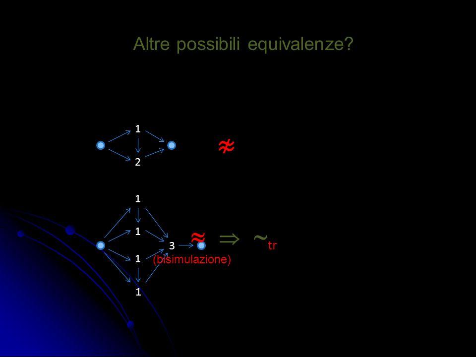 Altre possibili equivalenze? 1 2 1 1 1 1 3 ≉    tr (bisimulazione)