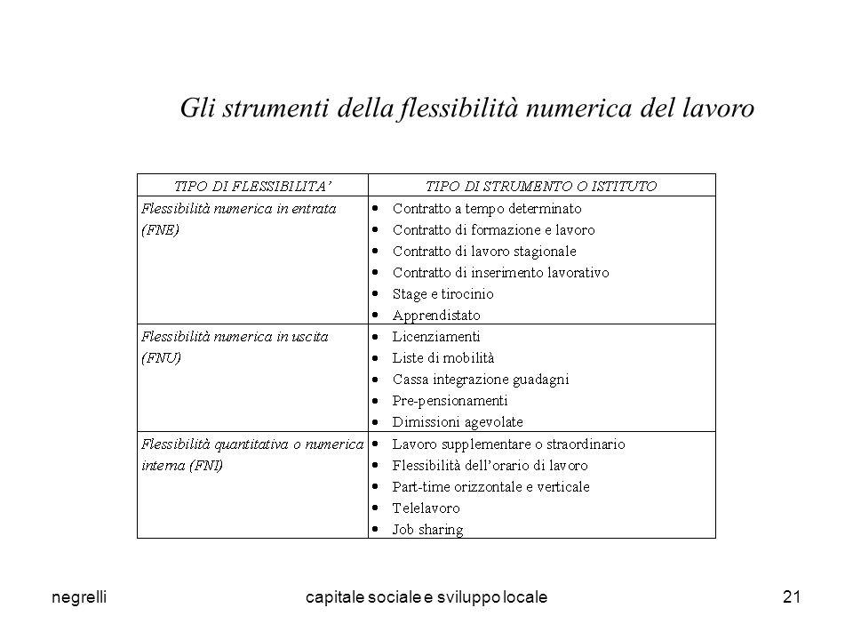 negrellicapitale sociale e sviluppo locale21 Gli strumenti della flessibilità numerica del lavoro